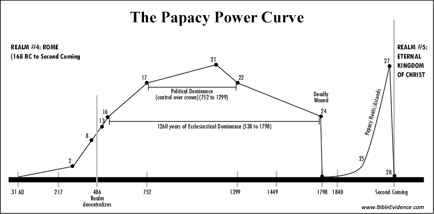 The Papacy Power Curve